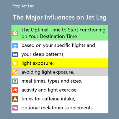 Major Influences On Jet Lag